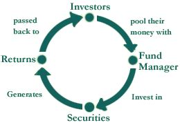 A study on comparative analysis of selected mutual funds